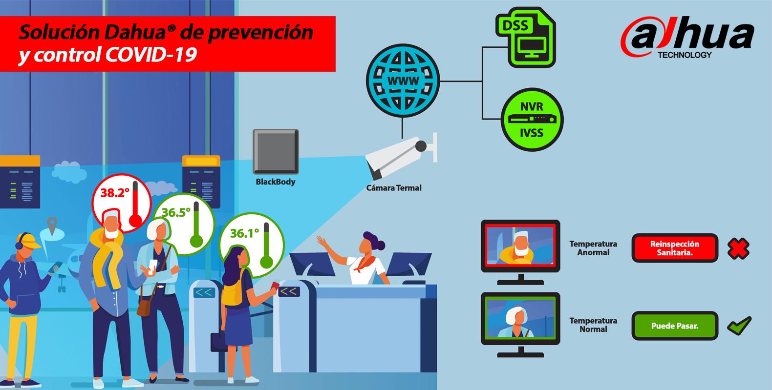 Soluciones  Dahua® de Prevención y Control COVID-19